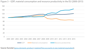 GDP, material consumption and resource productivity in the EU (2000-2015)
