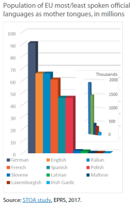 Population of EU most/least spoken official languages as mother tongues, in millions