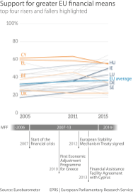 Graph 3: Support for greater financial means – biggest changes, 2005-2015