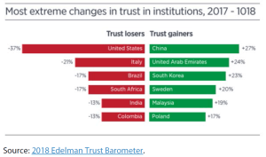 most extreme changes in trust in institutions