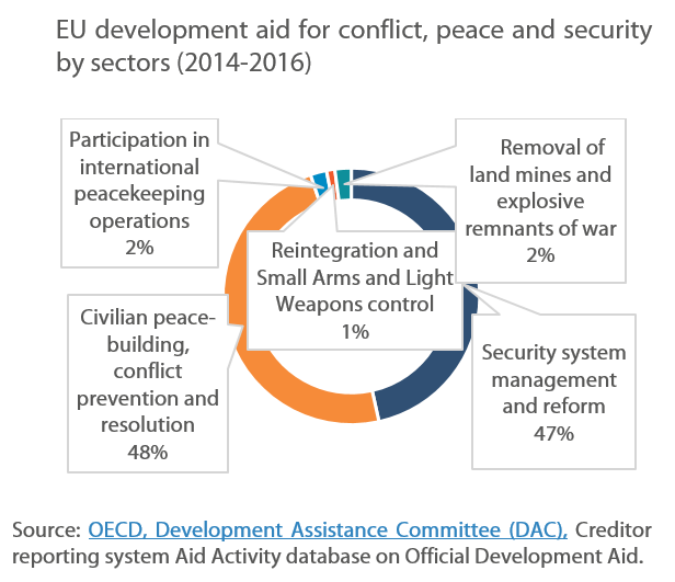 EU development aid for conflict, peace and security by sectors (2014-2016)