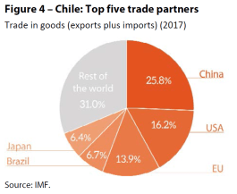 Figure 4 – Chile: Top five trade partners