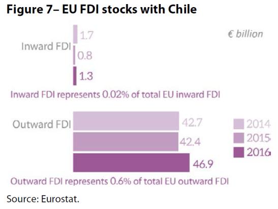 Figure 7– EU FDI stocks with Chile