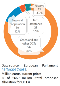 Figure 2 – Parliament's proposed distribution of budgetary allocations to OCTs