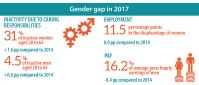 gender gap in employment