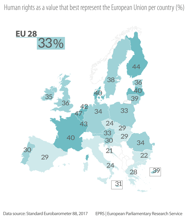 Figure 2 – Human rights as a value that best represents the European Union, per Member State, in %