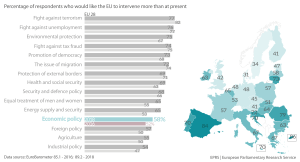 Percentage of respondents who would like the EU to intervene more than at present