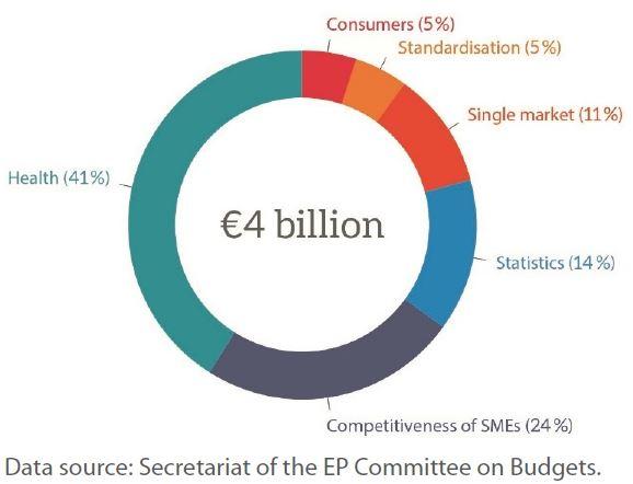 Figure 1– Estimated breakdown of the single market programme elements