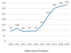 Figure 5 – Frontex budget (€ million)