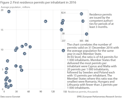 Figure 2 – First residence permits per inhabitant in 2016
