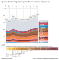 Figure 7 – Residence permits granted in the EU for family reasons