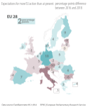 Figure 2 – Expectations for more EU action than at present: percentage point differences between 2016 and 2018