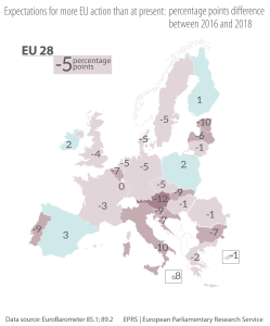 Figure 2 – Expectations for more EU action than at present: percentage points difference between 2016 and 2018