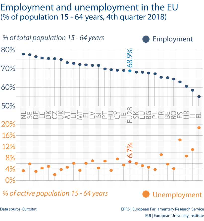 Employment and unemployment in the EU (% of population 15 - 64 years, 4th quarter 2018)