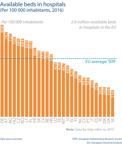 Available beds in hospitals (Per 100 000 inhabitants, 2016)