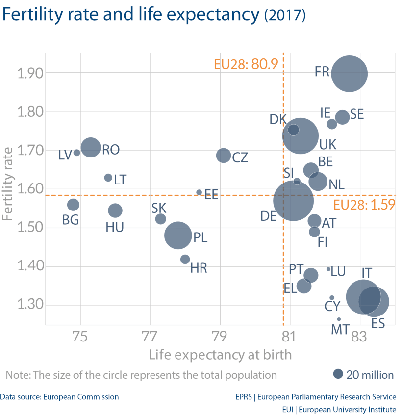 Fertility rate and life expectancy (2017)