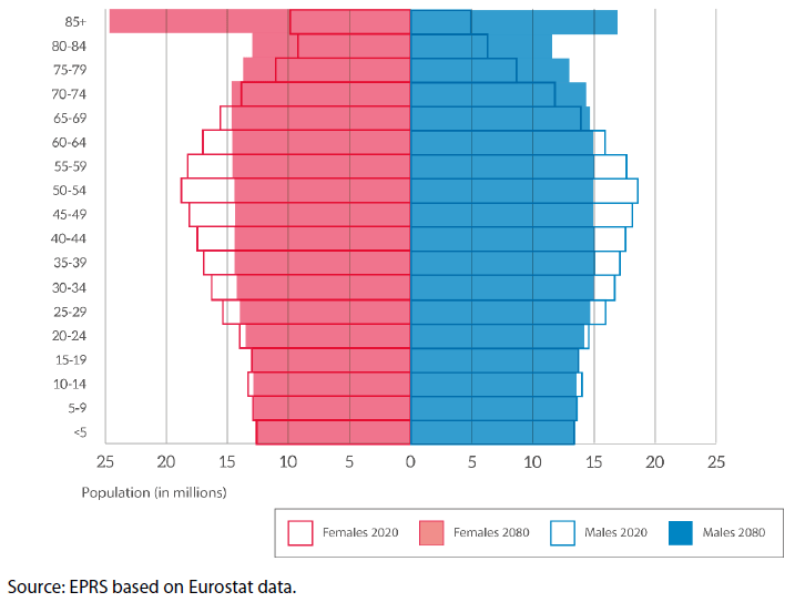 Figure 3 – Population pyramids for the EU-28 (number of women and men by age tranches), 2020 and 2080