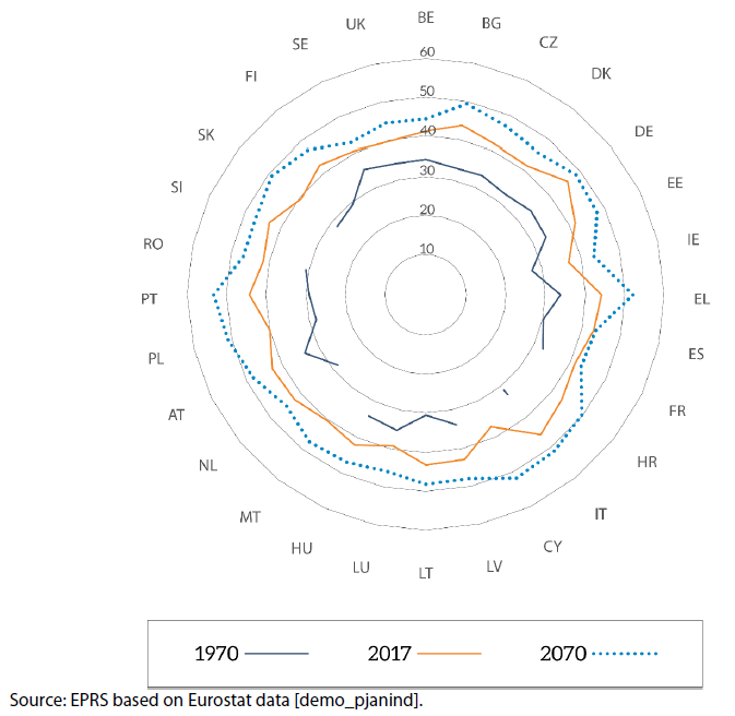 Figure 4 – Median age of the population (years) in each of the EU-28 Member States in 1970 and 2017, and projected median age in 2070