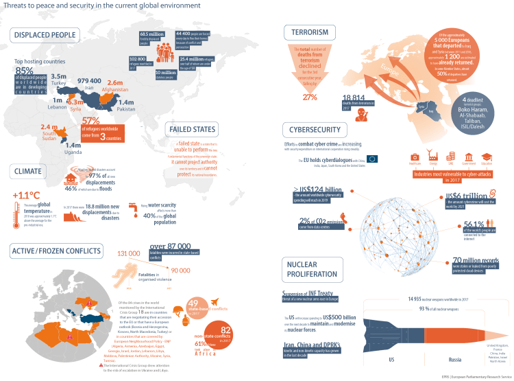 Threats to peace and security in the current global environment