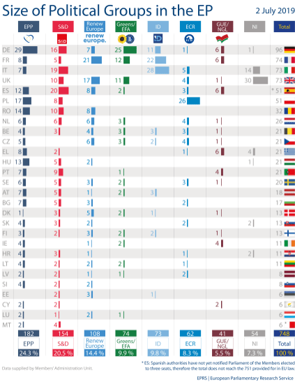 Size of political groups in the EP, 2 July 2019
