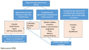 Figure 1 – Types of trade agreements and the human rights claus