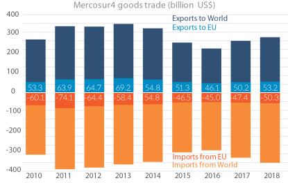 Mercosur-4 trade in goods (billion US$)