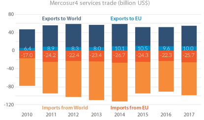 Mercosur-4 trade in services (billion US$)