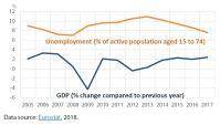 Figure 1 – EU GDP and unemployment 2005-2017