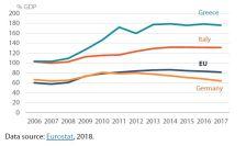 Figure 2 – Government debt 2006-2017