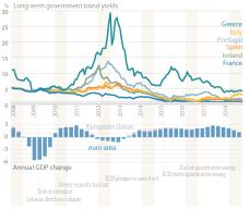 Long-term government bond yields