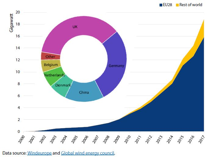 Cumulative offshore wind capacity: trend over time (2000-2017, in gigawatts) and by main countries (2017)