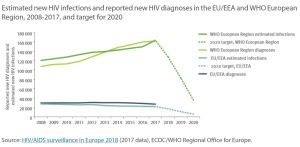 Estimated new HIV infections and reported new HIV diagnoses in the EU/EEA and WHO European Region, 2008-2017, and target for 2020