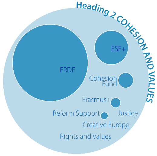 Cohesion funds, values and economic and monetary union in the 2021-2027 MFF: European Parliament position on Heading 2 – Cohesion and values
