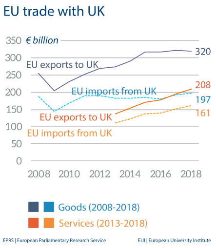 EU trade with UK
