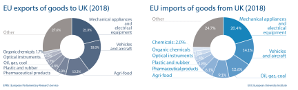 EU imports and exports of good to UK (2018)