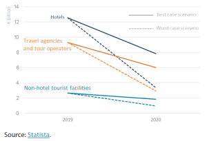 Figure 1 – Estimated impact of COVID-19 on tourism revenues in Italy for 2020 (€ billion)