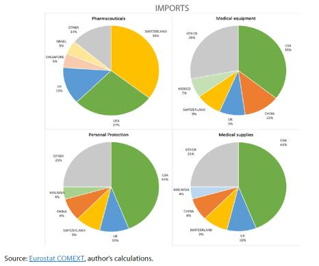 EU top five trading partners 2019 - IMPORTS