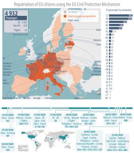 Figure 1 - EU citizens repatriated under the EU Civil Protection Mechanism, to 30 March 2020