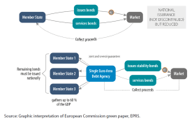 Second approach: Partial substitution of national issuance with stability bonds with several and joint guarantees reinforced with other guarantees