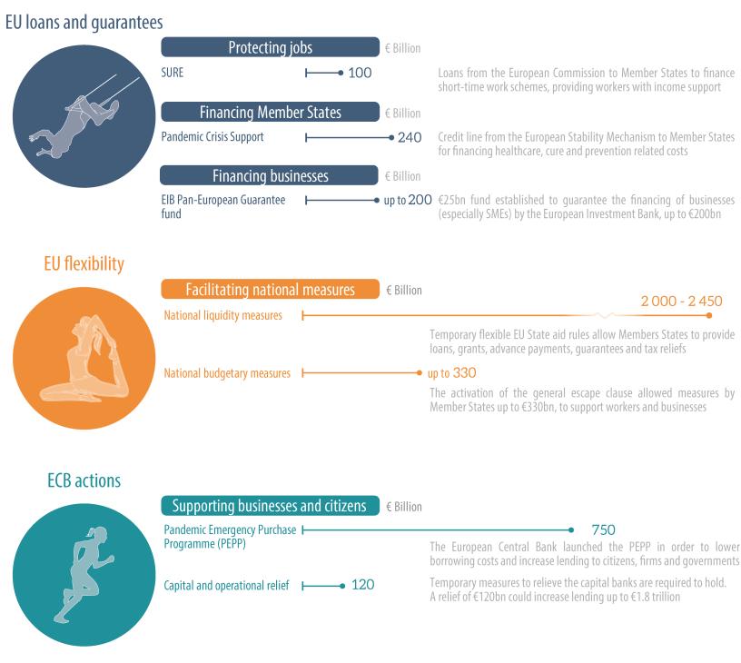 EU economic response to coronavirus crisis
