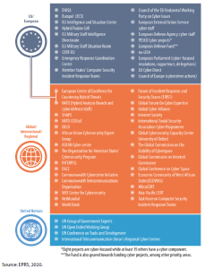 Non-exhaustive mapping of cyber stakeholders