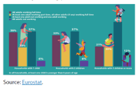 Adults in EU households with young children by working pattern of the adults, 2019