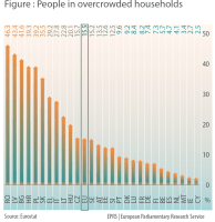 People living in overcrowded households