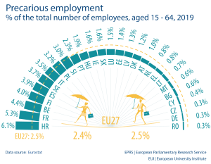 % of the total number of employees, aged 15 - 64, 2019