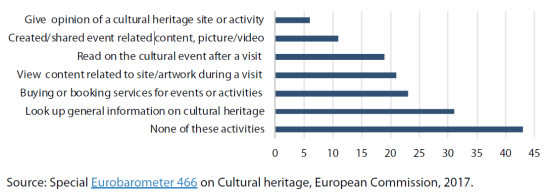Use of the internet for purposes related to cultural heritage (%)