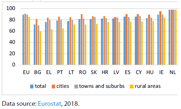 Household internet access by location (%)