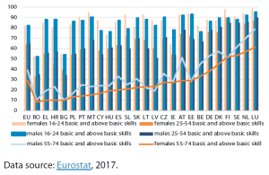 Basic and above-basic digital skills by sex and age (%)