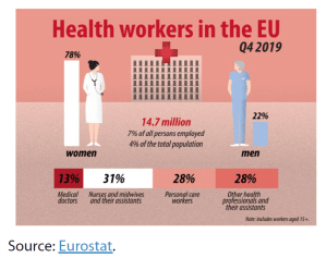Key data on health workers