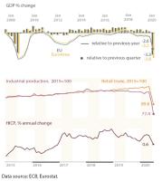 Selected economic indicators, 2008-2020