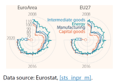 Volume of industrial production, 2015 = 100